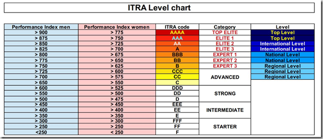 ITRA Performance Index / ITRA ranking