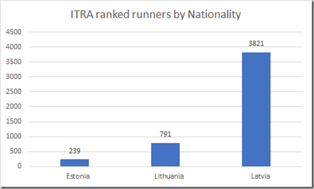 ITRA ranked runners by nationality Estonia Latvia Lithuania