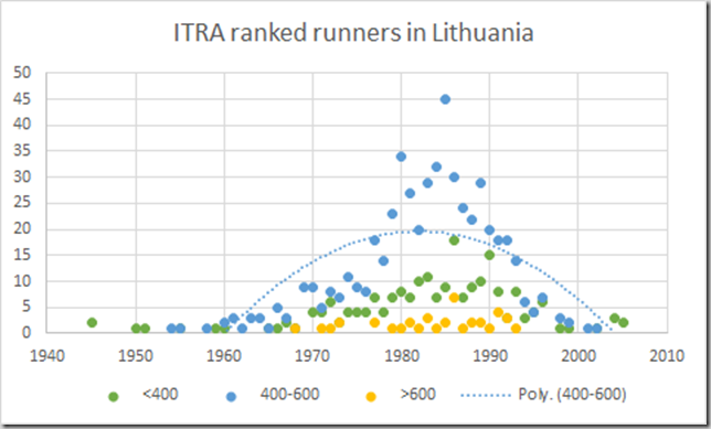 ITRA ranked runners by birth year Lithuania